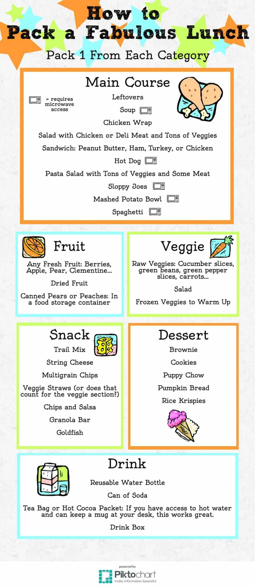 How to Pack a Fabulous Lunch: Sack lunch ideas. Great list of what to pack in a lunch. Healthy, balanced lunch. Pin now, save to look at for ideas later.