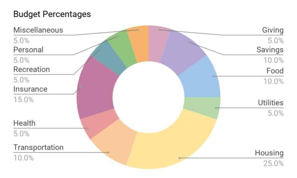 Budget Percentages Chart