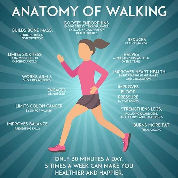 List of health benefits of walking