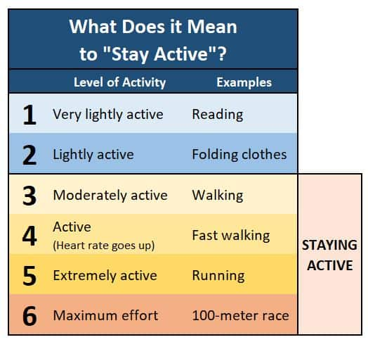 Scale showing different levels of physical activity