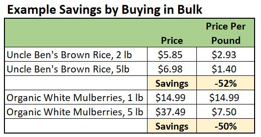 examples of savings with bulk grocery buying